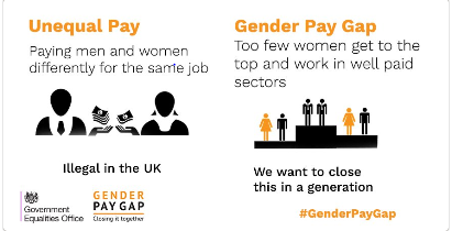 Gender pay infographic